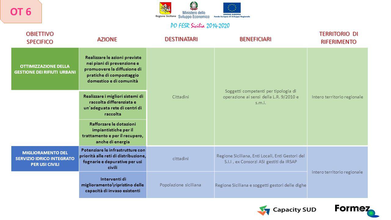 OTTIMIZZAZIONE DELLA GESTIONE DEI RIFIUTI URBANI Realizzare le azioni previste nei piani di prevenzione e promuovere la diffusione di pratiche di comp