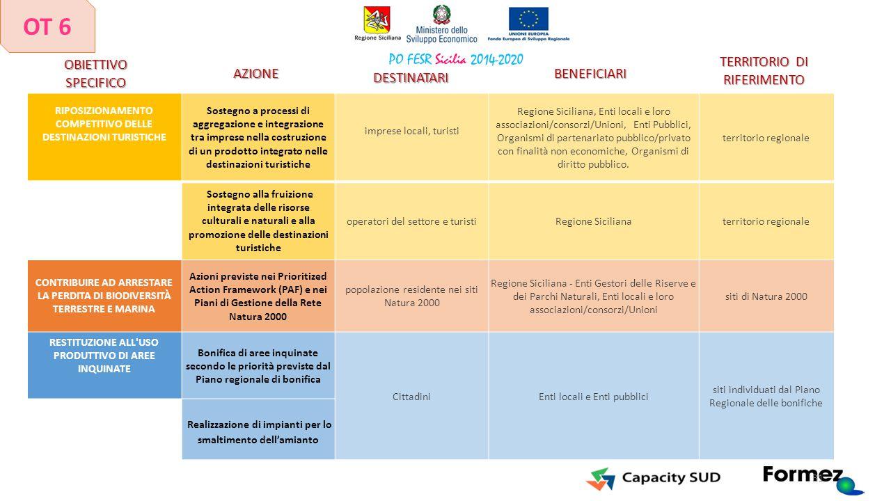 RIPOSIZIONAMENTO COMPETITIVO DELLE DESTINAZIONI TURISTICHE Sostegno a processi di aggregazione e integrazione tra imprese nella costruzione di un prod