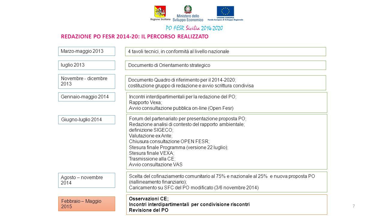 PO FESR Sicilia 2014-2020 REDAZIONE PO FESR 2014-20: IL PERCORSO REALIZZATO Marzo-maggio 2013 luglio 2013 Novembre - dicembre 2013 Gennaio-maggio 2014