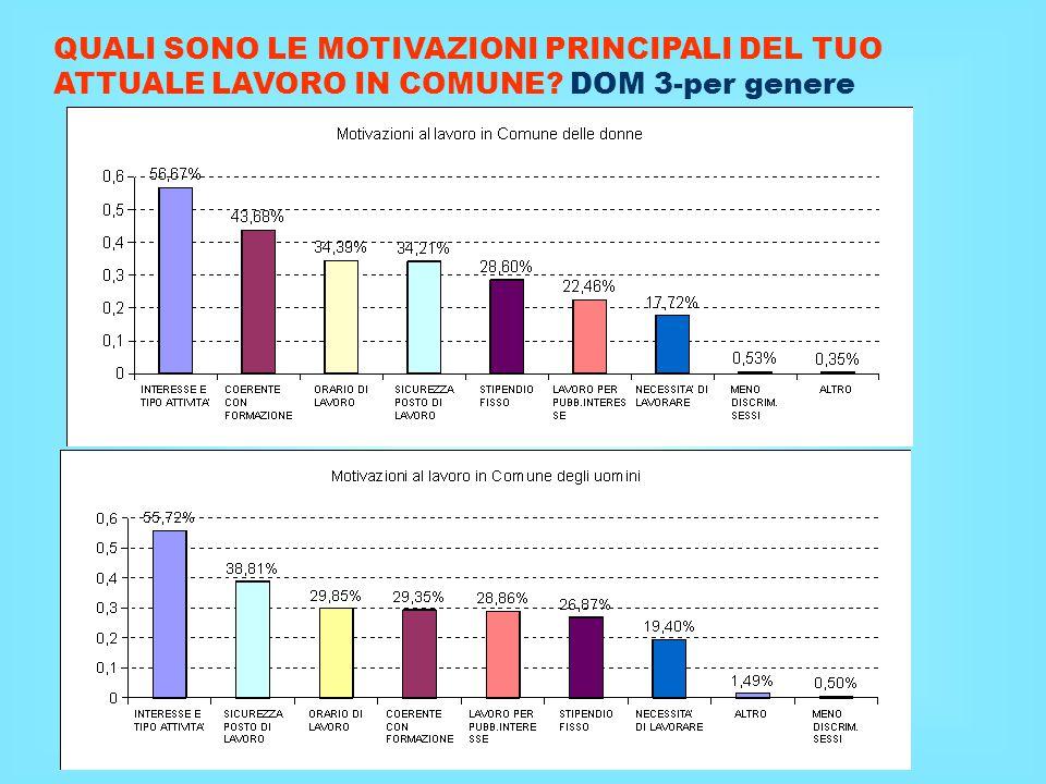 14 CONSIDERAZIONI sulla DOM 7 quanto ritieni che il lavoro che svolgi sia… La grande maggioranza dei dipendenti ritiene il proprio lavoro molto/abbastanza adeguato rispetto ad orari e spostamenti (93% rispetto al 91% del 2011) e alle proprie competenze (89% rispetto al 86% del 2011), senza sostanziale differenza tra M e F per il 70% (contro il 67% del 2011) il lavoro è molto/abbastanza aderente alle proprie aspirazioni, mentre per il 30% (contro il 33% del 2011) poco/per niente aderente; sono decisamente meno soddisfatti gli uomini delle donne (di circa 9 punti %) praticamente poco più della metà del personale (53%) ritiene il lavoro molto/abbastanza gratificante come ricompense professionali, sociali e relazionali che offre, contro poco meno della metà ( 47%) che lo ritiene poco/per niente gratificante; in questo caso è sostanziale la differenza tra M e F (è soddisfatto il 56% delle donne contro il 45,7% degli uomini).