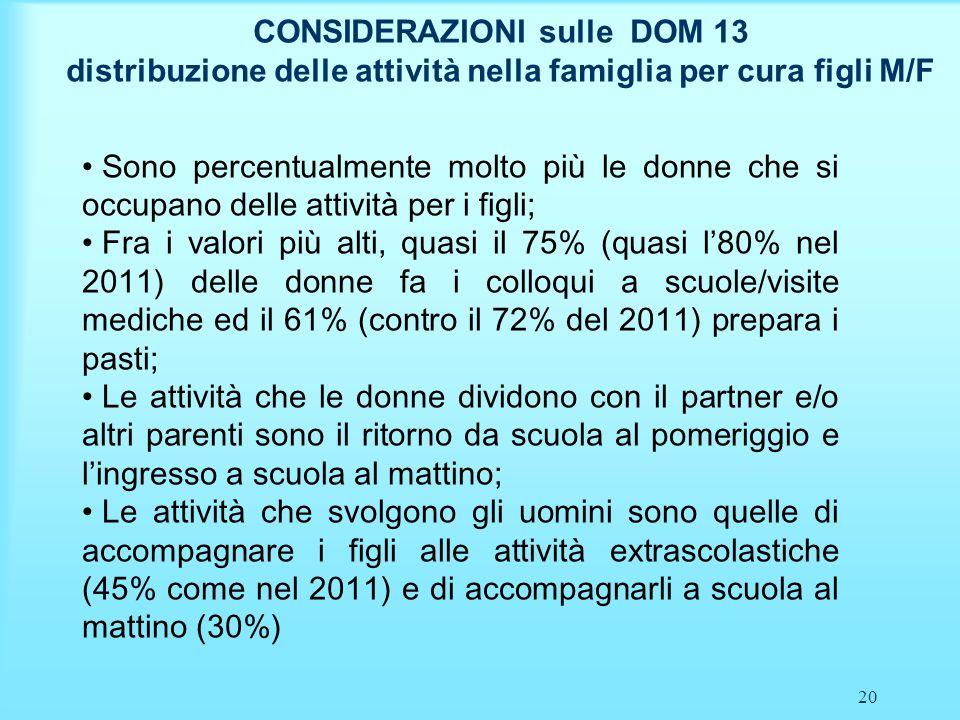 21 CONSIDERAZIONI sulle DOM 13 distribuzione delle attività nella famiglia per cura figli M/F