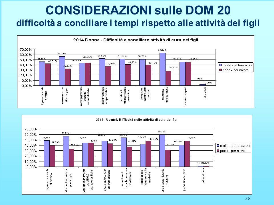 28 CONSIDERAZIONI sulle DOM 20 difficoltà a conciliare i tempi rispetto alle attività dei figli