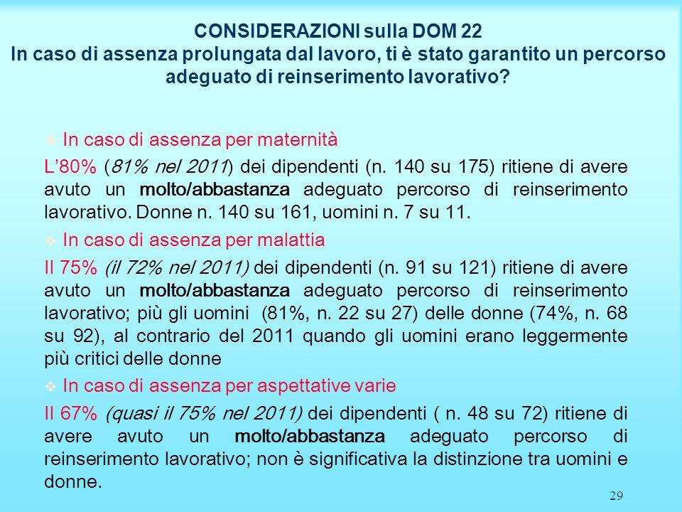 30 CONSIDERAZIONI sulla DOM 22 In caso di assenza prolungata dal lavoro per maternità ti è stato garantito un percorso adeguato di reinserimento lavorativo?