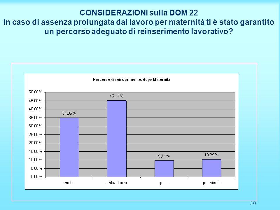 30 CONSIDERAZIONI sulla DOM 22 In caso di assenza prolungata dal lavoro per maternità ti è stato garantito un percorso adeguato di reinserimento lavor