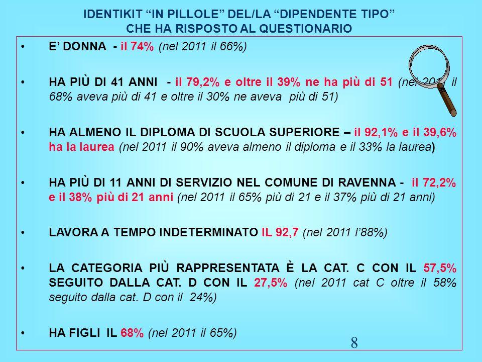 """8 IDENTIKIT """"IN PILLOLE"""" DEL/LA """"DIPENDENTE TIPO"""" CHE HA RISPOSTO AL QUESTIONARIO E' DONNA - il 74% (nel 2011 il 66%) HA PIÙ DI 41 ANNI - il 79,2% e o"""