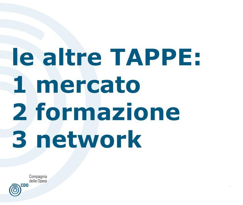 . le altre TAPPE: 1 mercato 2 formazione 3 network