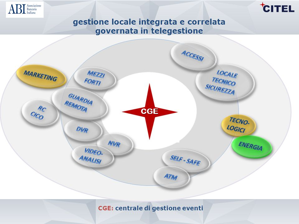 CGE: centrale di gestione eventi CGE gestione locale integrata e correlata governata in telegestione