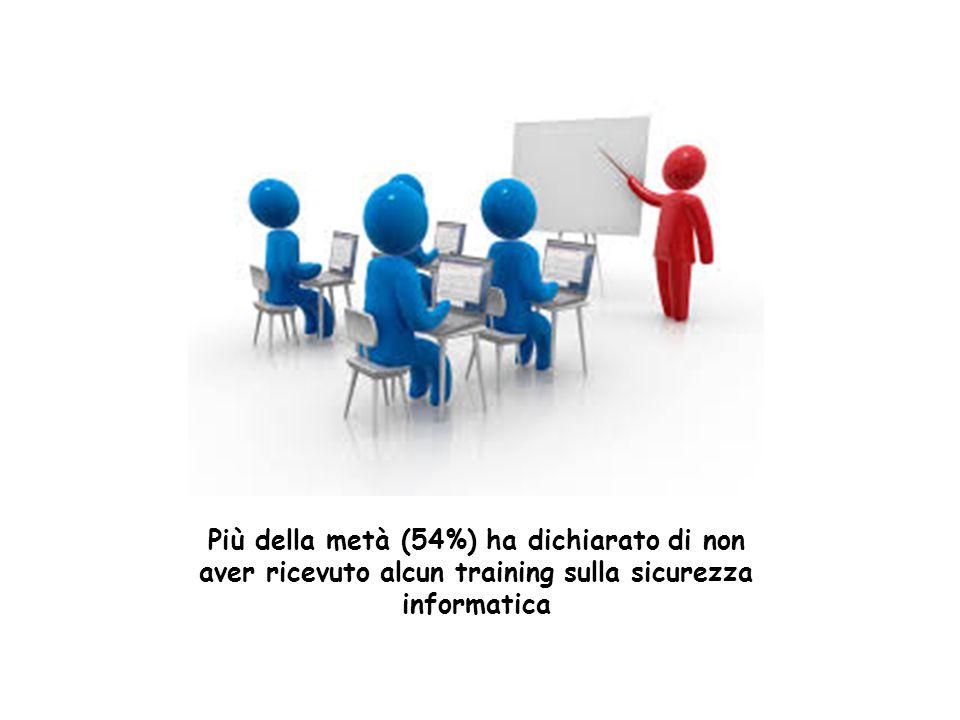 Più della metà (54%) ha dichiarato di non aver ricevuto alcun training sulla sicurezza informatica