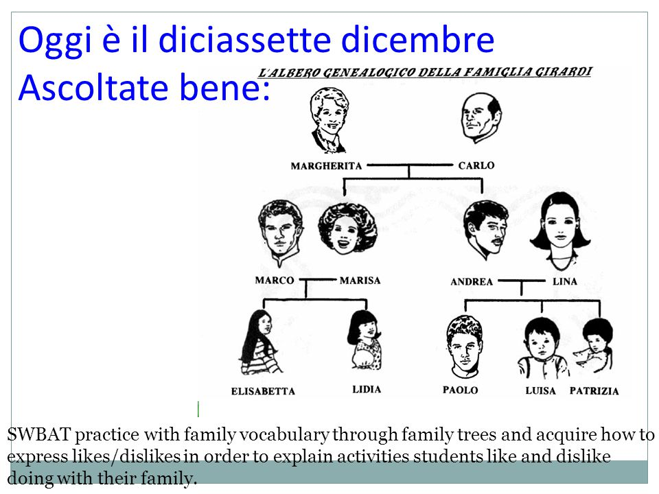 Ripassiamo il compito Page 181 part C- in textbook SWBAT practice with family vocabulary through family trees and acquire how to express likes/dislikes in order to explain activities students like and dislike doing with their family.
