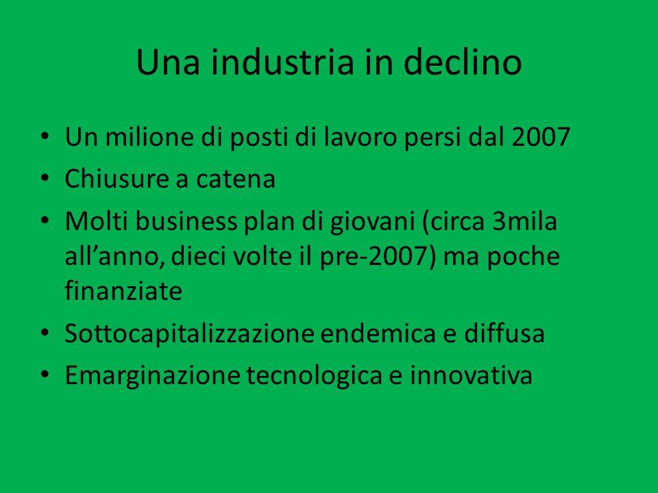 Una industria in declino Un milione di posti di lavoro persi dal 2007 Chiusure a catena Molti business plan di giovani (circa 3mila all'anno, dieci volte il pre-2007) ma poche finanziate Sottocapitalizzazione endemica e diffusa Emarginazione tecnologica e innovativa