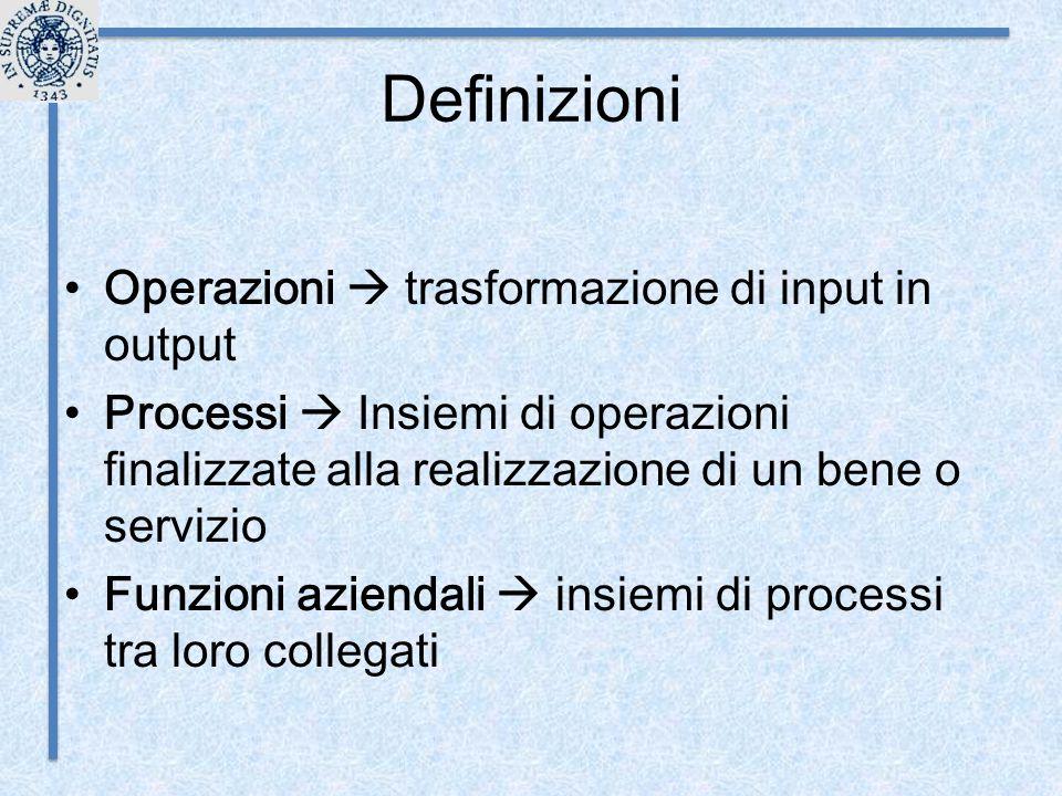 Definizioni Operazioni  trasformazione di input in output Processi  Insiemi di operazioni finalizzate alla realizzazione di un bene o servizio Funzi
