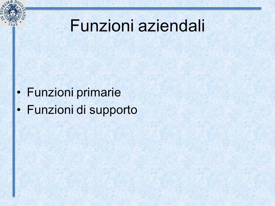Funzioni aziendali Funzioni primarie Funzioni di supporto
