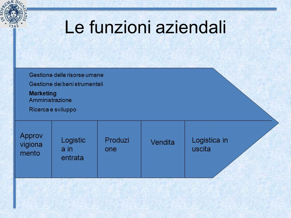 Le funzioni aziendali Approv vigiona mento Produzi one Vendita Logistica in uscita Marketing Gestione dei beni strumentali Gestione delle risorse uman
