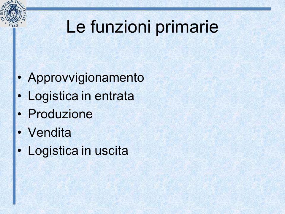 Le funzioni primarie Approvvigionamento Logistica in entrata Produzione Vendita Logistica in uscita
