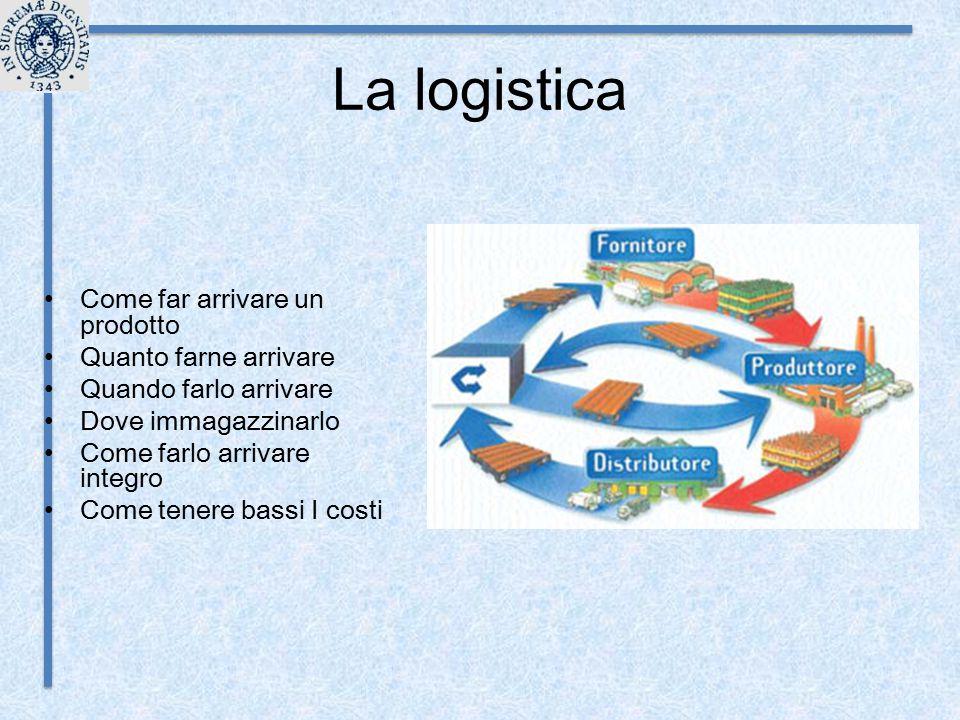 La logistica Come far arrivare un prodotto Quanto farne arrivare Quando farlo arrivare Dove immagazzinarlo Come farlo arrivare integro Come tenere bas