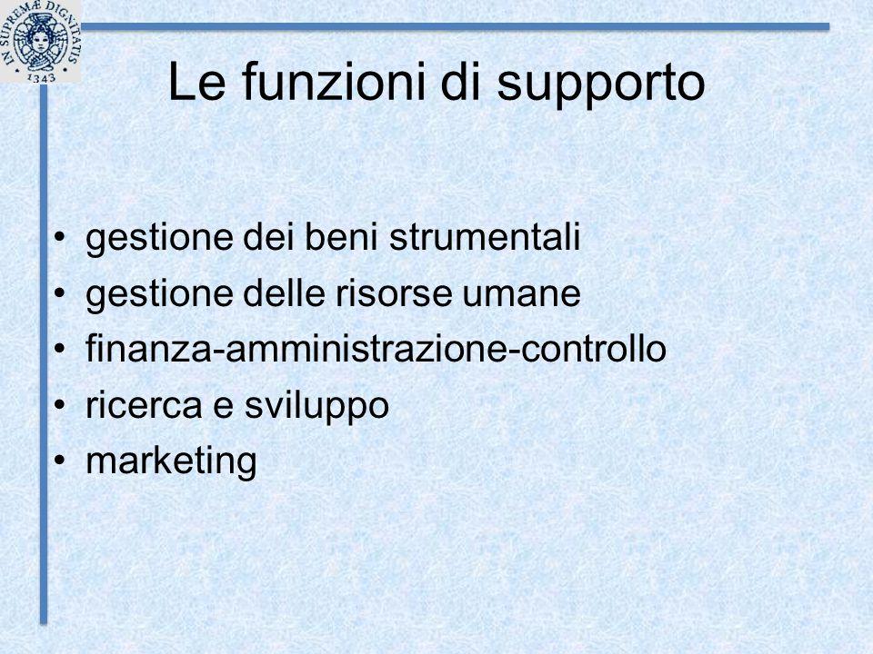 Le funzioni di supporto gestione dei beni strumentali gestione delle risorse umane finanza-amministrazione-controllo ricerca e sviluppo marketing