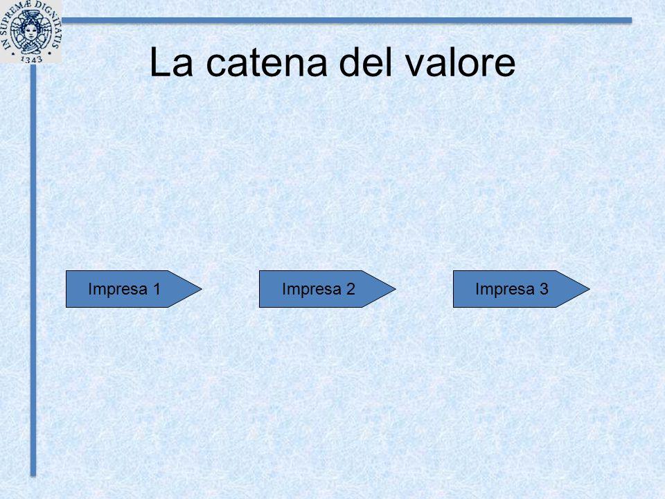La catena del valore Impresa 2Impresa 1Impresa 3