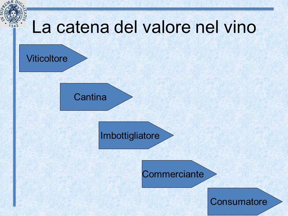 La catena del valore nel vino Cantina Viticoltore Imbottigliatore Commerciante Consumatore