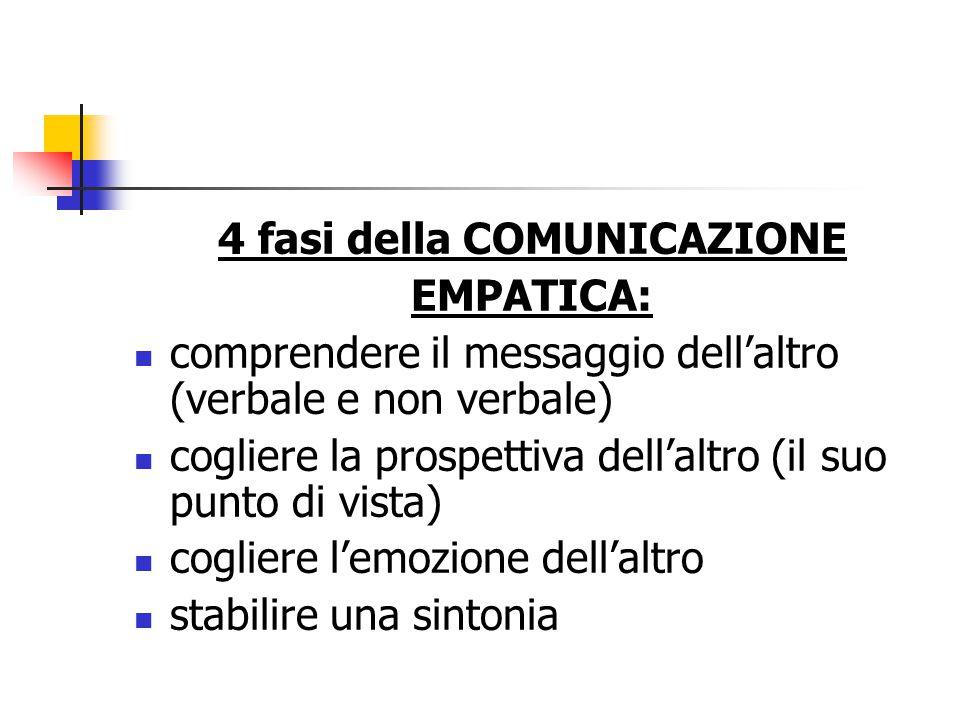 4 fasi della COMUNICAZIONE EMPATICA: comprendere il messaggio dell'altro (verbale e non verbale) cogliere la prospettiva dell'altro (il suo punto di vista) cogliere l'emozione dell'altro stabilire una sintonia