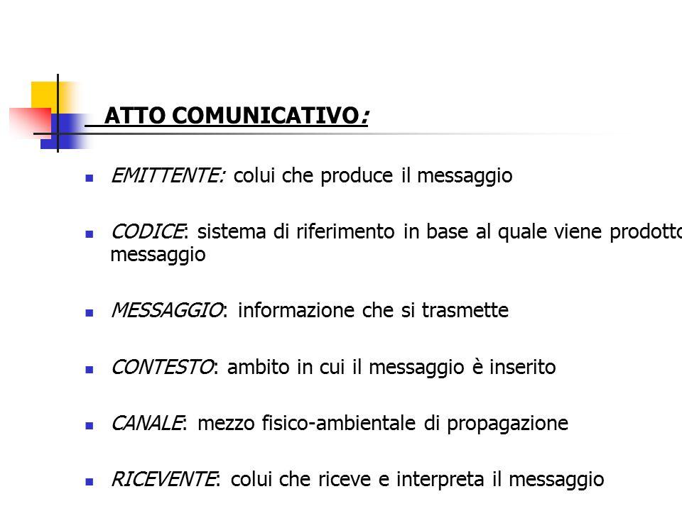 ATTO COMUNICATIVO: EMITTENTE: colui che produce il messaggio CODICE: sistema di riferimento in base al quale viene prodotto il messaggio MESSAGGIO: in
