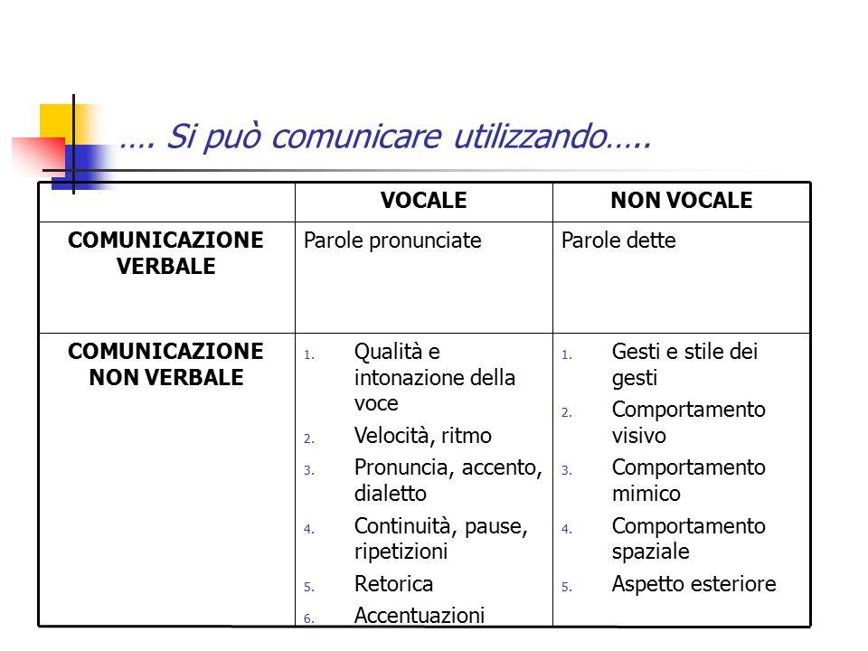 …. Si può comunicare utilizzando….. 1. Gesti e stile dei gesti 2. Comportamento visivo 3. Comportamento mimico 4. Comportamento spaziale 5. Aspetto es