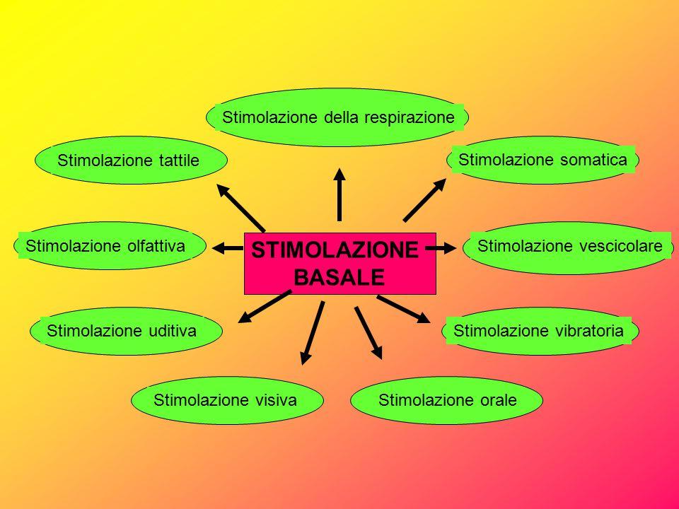 STIMOLAZIONE BASALE Stimolazione della respirazione Stimolazione tattile Stimolazione somatica Stimolazione vescicolareStimolazione olfattiva Stimolaz