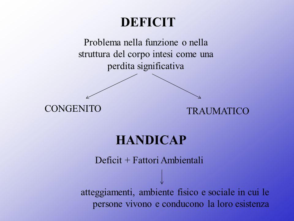 HANDICAP DEFICIT Problema nella funzione o nella struttura del corpo intesi come una perdita significativa CONGENITO TRAUMATICO Deficit + Fattori Ambi