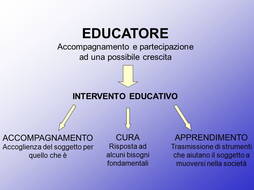 EDUCATORE Accompagnamento e partecipazione ad una possibile crescita INTERVENTO EDUCATIVO CURA Risposta ad alcuni bisogni fondamentali ACCOMPAGNAMENTO