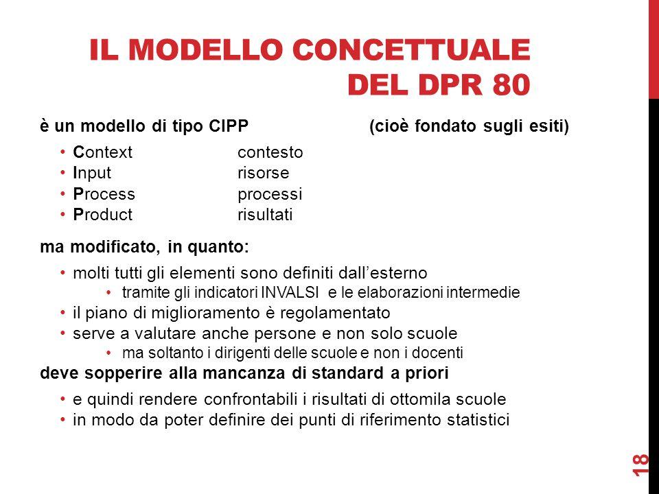 IL MODELLO CONCETTUALE DEL DPR 80 è un modello di tipo CIPP(cioè fondato sugli esiti) Contextcontesto Inputrisorse Processprocessi Productrisultati ma