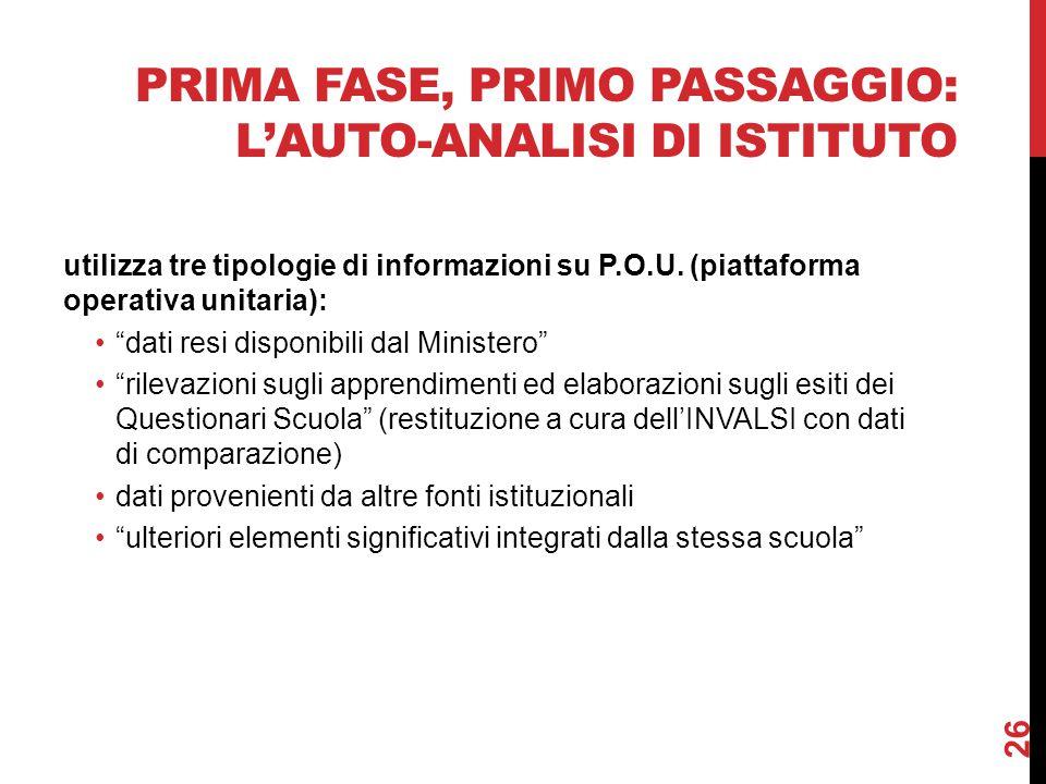 """PRIMA FASE, PRIMO PASSAGGIO: L'AUTO-ANALISI DI ISTITUTO utilizza tre tipologie di informazioni su P.O.U. (piattaforma operativa unitaria): """"dati resi"""