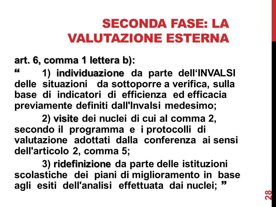 SECONDA FASE: LA VALUTAZIONE ESTERNA art. 6, comma 1 lettera b): individuazione  1) individuazione da parte dell'INVALSI delle situazioni da sottopor