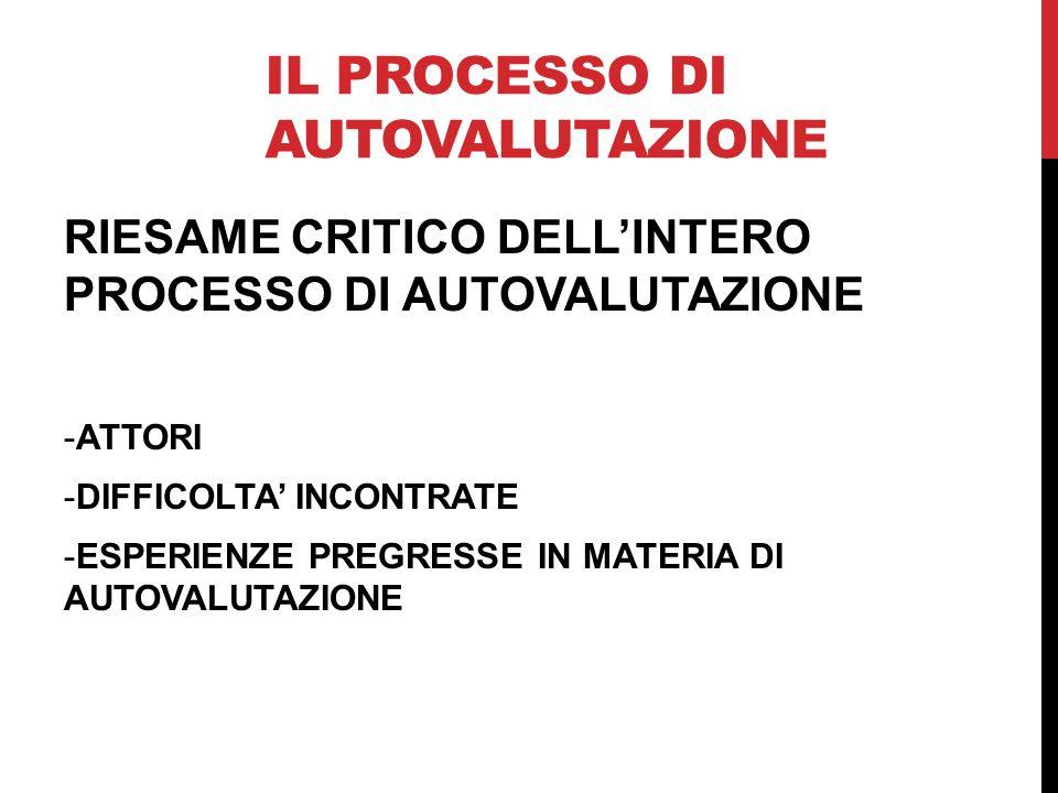 IL PROCESSO DI AUTOVALUTAZIONE RIESAME CRITICO DELL'INTERO PROCESSO DI AUTOVALUTAZIONE -ATTORI -DIFFICOLTA' INCONTRATE -ESPERIENZE PREGRESSE IN MATERI
