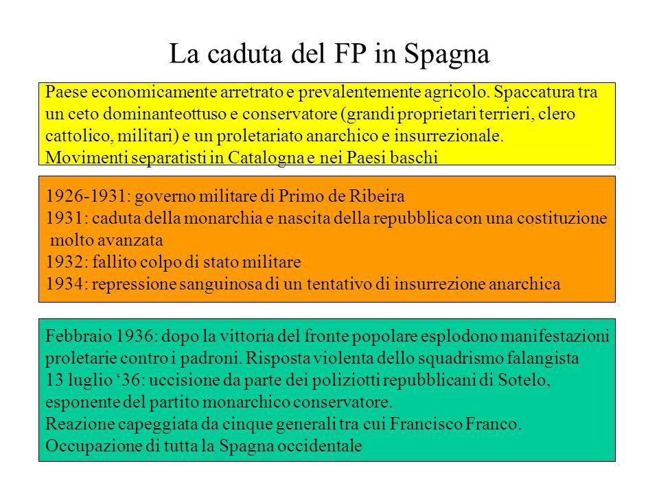 La caduta del FP in Spagna 1926-1931: governo militare di Primo de Ribeira 1931: caduta della monarchia e nascita della repubblica con una costituzion