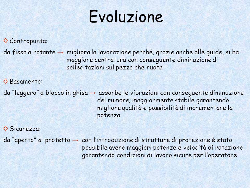 Evoluzione ◊ Contropunta: da fissa a rotante → migliora la lavorazione perché, grazie anche alle guide, si ha maggiore centratura con conseguente dimi