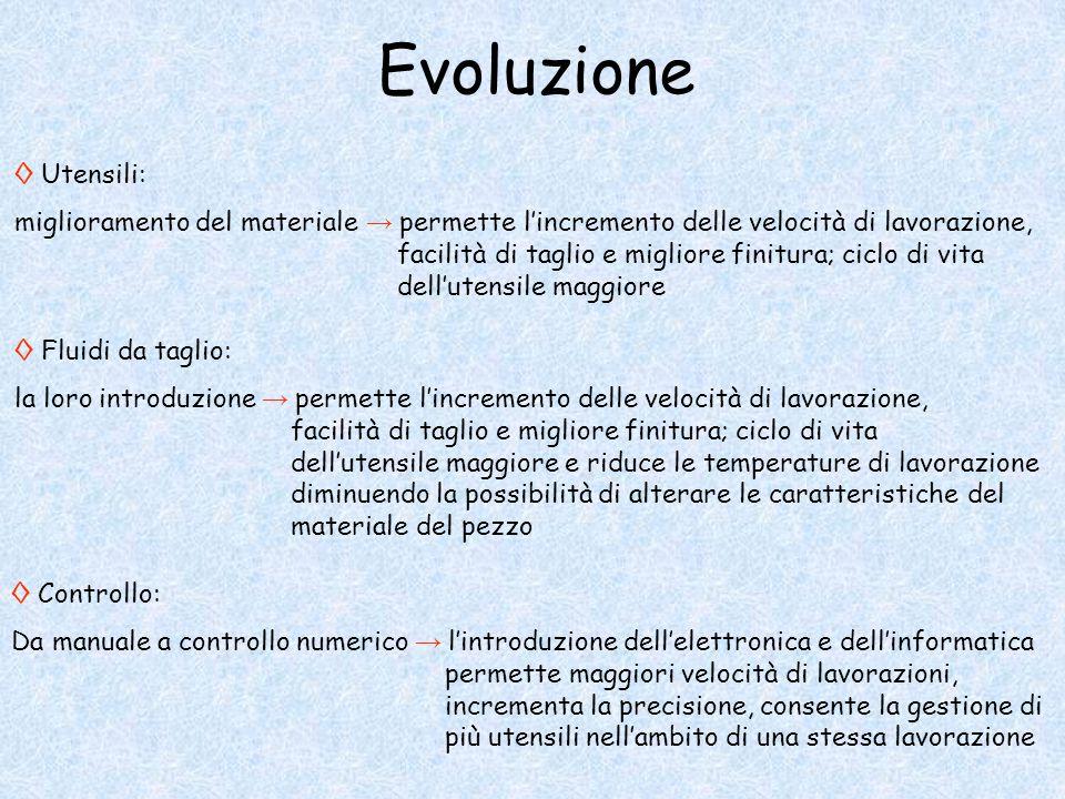Evoluzione ◊ Utensili: miglioramento del materiale → permette l'incremento delle velocità di lavorazione, facilità di taglio e migliore finitura; cicl
