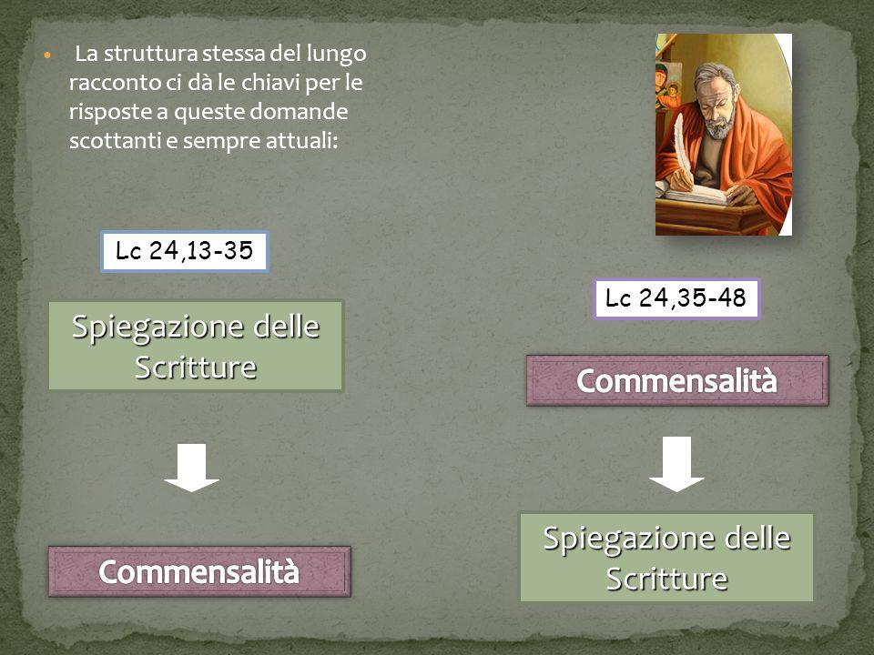 La struttura stessa del lungo racconto ci dà le chiavi per le risposte a queste domande scottanti e sempre attuali: Lc 24,13-35 Spiegazione delle Scritture Lc 24,35-48 Spiegazione delle Scritture
