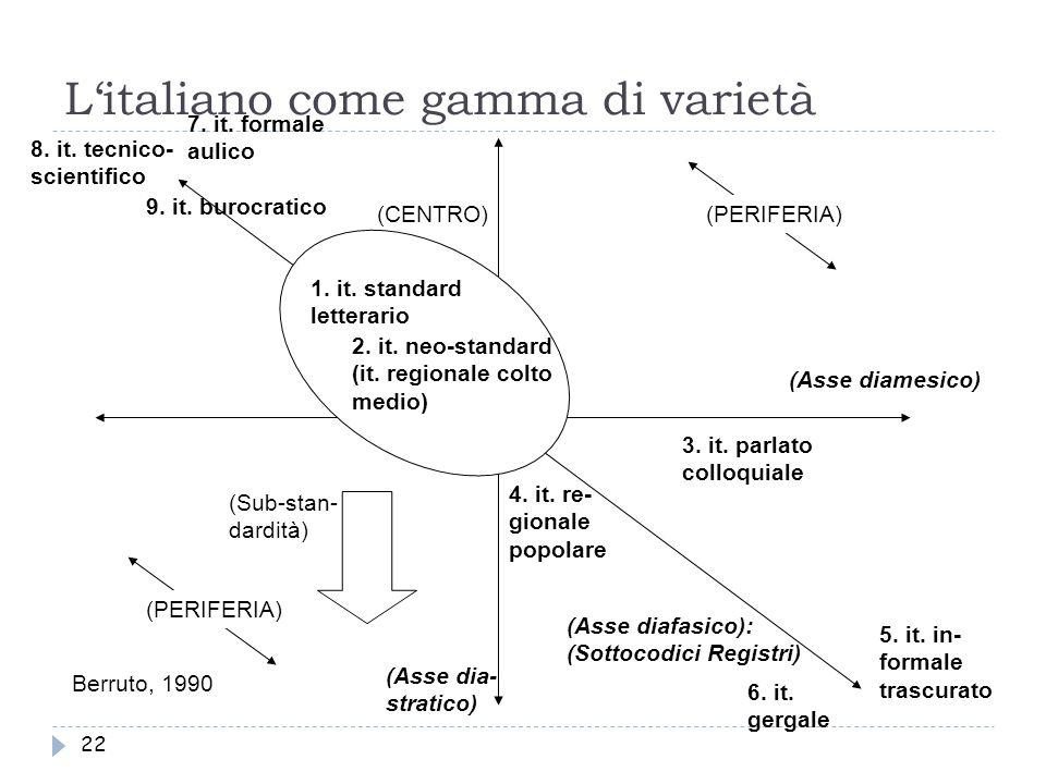22 L'italiano come gamma di varietà (Asse diafasico): (Sottocodici Registri) (Asse dia- stratico) (Asse diamesico) (CENTRO) (PERIFERIA) 1. it. standar