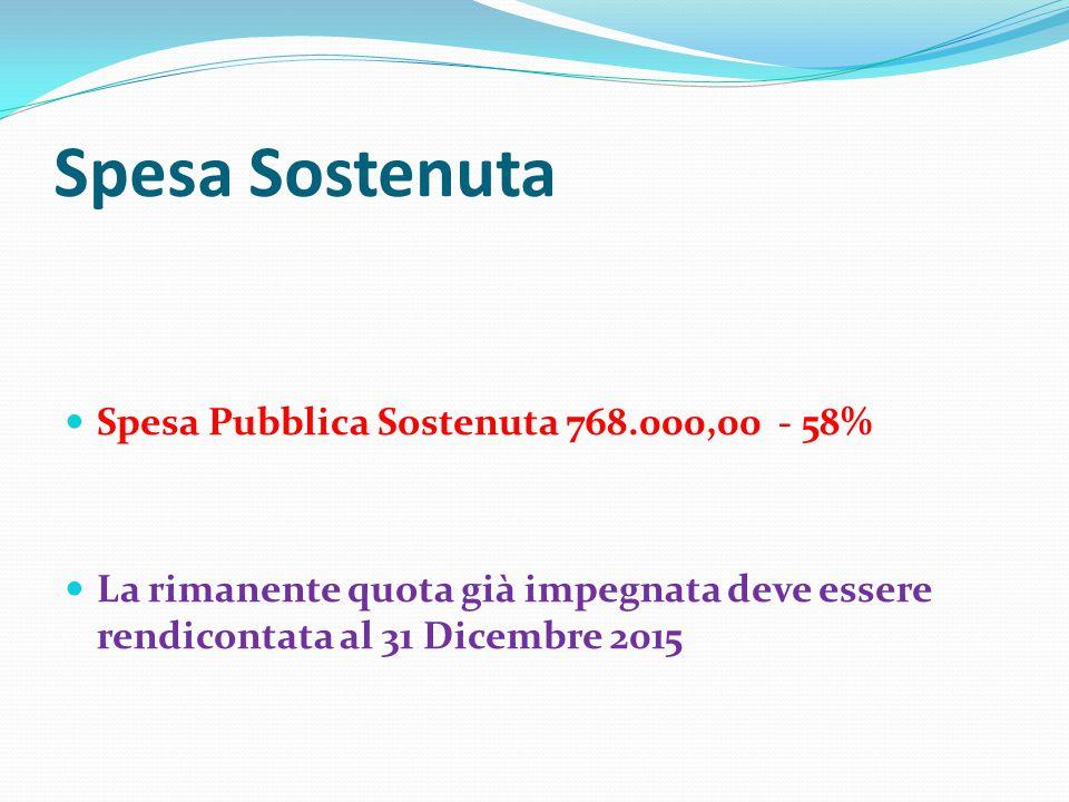 Spesa Sostenuta Spesa Pubblica Sostenuta 768.000,00 - 58% La rimanente quota già impegnata deve essere rendicontata al 31 Dicembre 2015