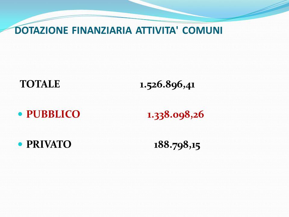 DOTAZIONE FINANZIARIA ATTIVITA COMUNI TOTALE 1.526.896,41 PUBBLICO 1.338.098,26 PRIVATO 188.798,15