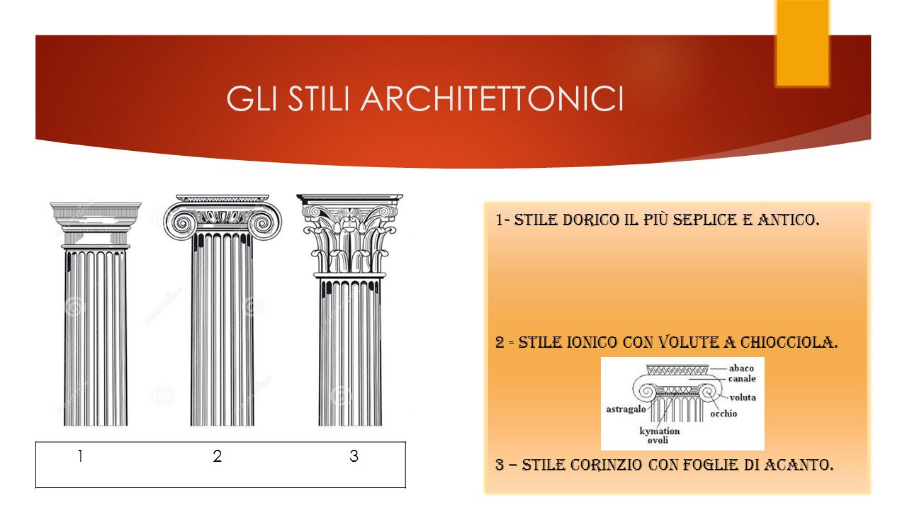 GLI STILI ARCHITETTONICI 1 2 3 1- STILE DORICO IL Più seplice E ANTICO.