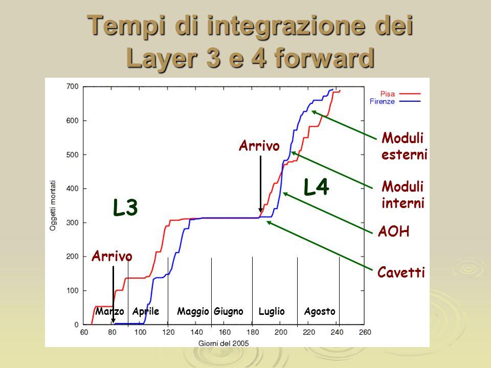 Tempi di integrazione dei Layer 3 e 4 forward L3 AprileMaggioMarzoGiugnoLuglioAgosto Moduli esterni Moduli interni AOH Cavetti Arrivo L4