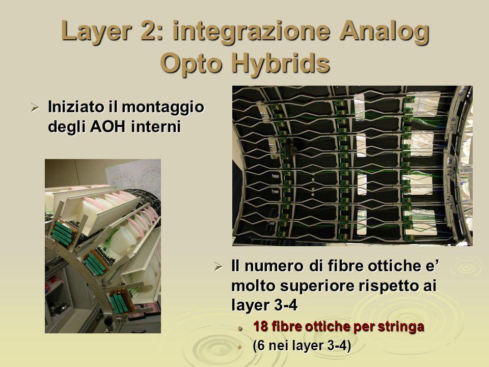 Layer 2: integrazione Analog Opto Hybrids  Iniziato il montaggio degli AOH interni  Il numero di fibre ottiche e' molto superiore rispetto ai layer 3-4 18 fibre ottiche per stringa 18 fibre ottiche per stringa (6 nei layer 3-4) (6 nei layer 3-4)