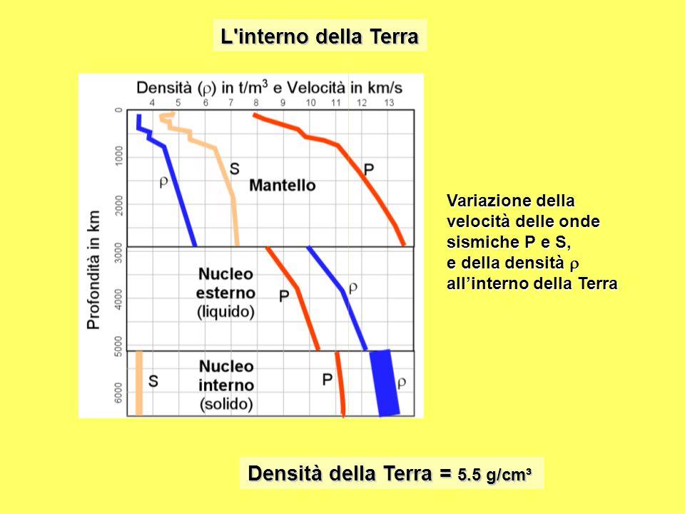 L'interno della Terra Densità della Terra = 5.5 g/cm³ Variazione della velocità delle onde sismiche P e S, e della densità  all'interno della Terra