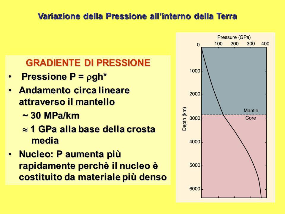 GRADIENTE DI PRESSIONE Pressione P =  gh* Pressione P =  gh* Andamento circa lineare attraverso il mantelloAndamento circa lineare attraverso il man