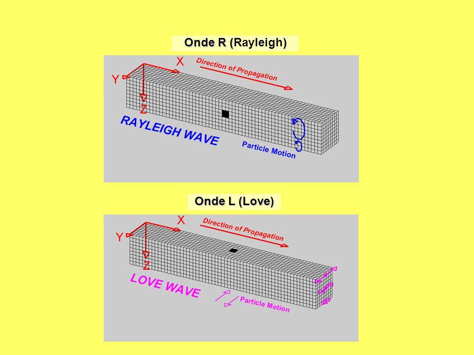 L interno della Terra Velocità –k = modulo di compressibilità –µ = modulo di rigidità (nei liquidi µ=0) –  = densità –onde P più veloci di onde S –onde S non attraversano i liquidi Percorsi non lineari –rifrazione –variazioni reologiche Zone d'ombra –onde P: 105-140° circa –onde S: 105-180°