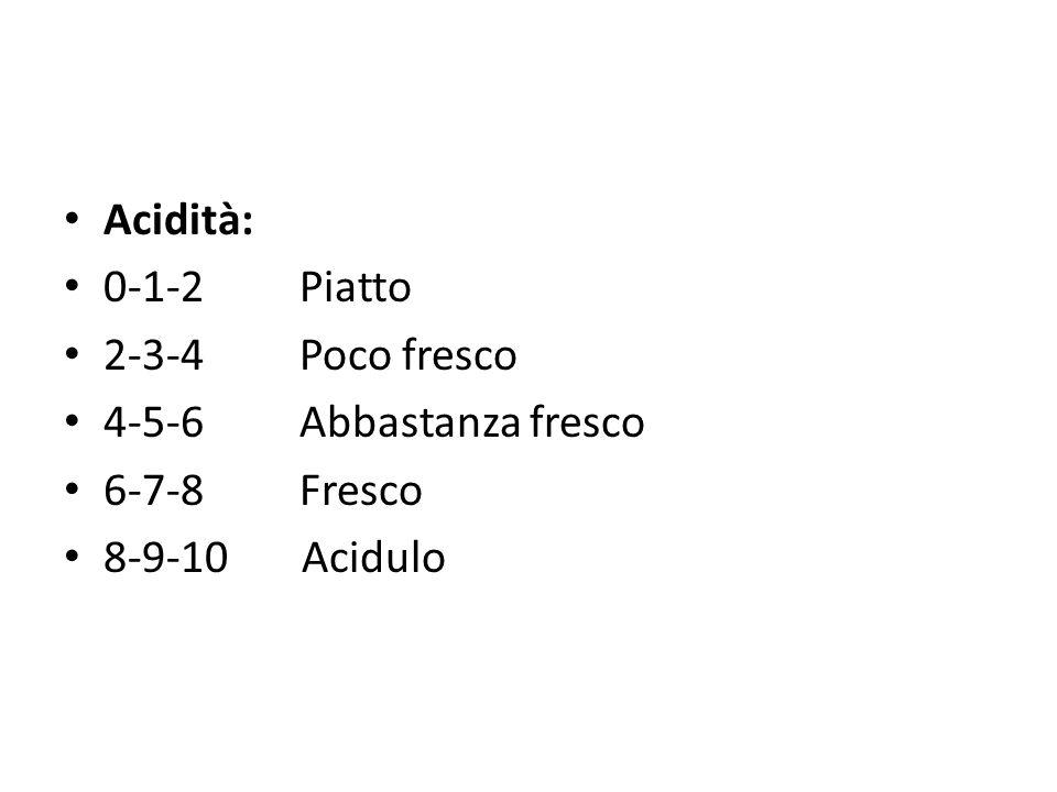 Sapidità: 0-1-2 Scipito 2-3-4 Poco sapido 4-5-6 Abbastanza sapido 6-7-8 Sapido 8-9-10 Salato