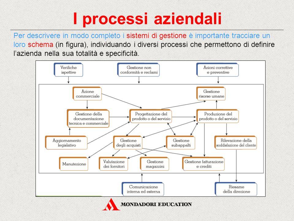 I processi aziendali Per descrivere in modo completo i sistemi di gestione è importante tracciare un loro schema (in figura), individuando i diversi p