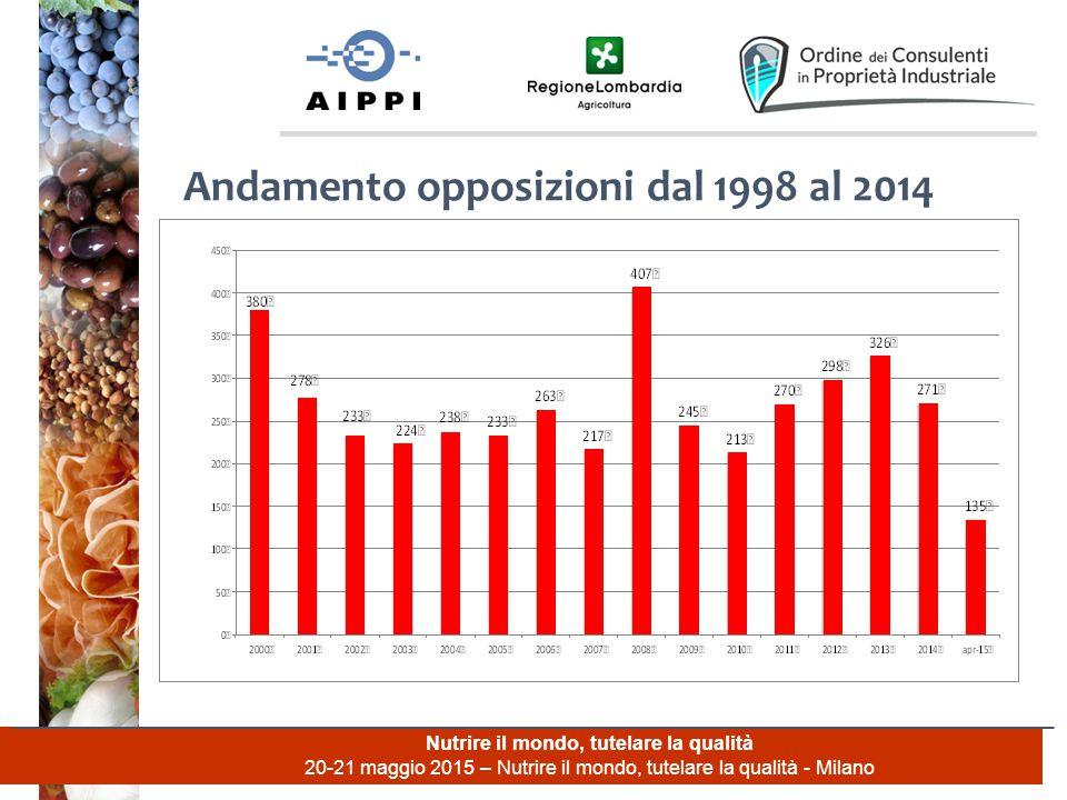 Nutrire il mondo, tutelare la qualità 20-21 maggio 2015 – Nutrire il mondo, tutelare la qualità - Milano Andamento opposizioni dal 1998 al 2014