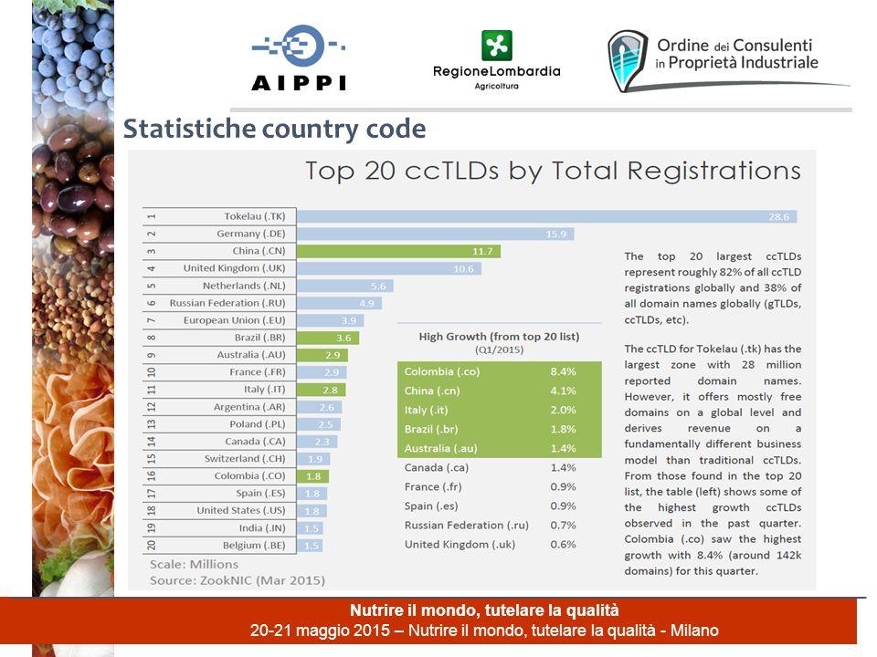Nutrire il mondo, tutelare la qualità 20-21 maggio 2015 – Nutrire il mondo, tutelare la qualità - Milano Statistiche country code
