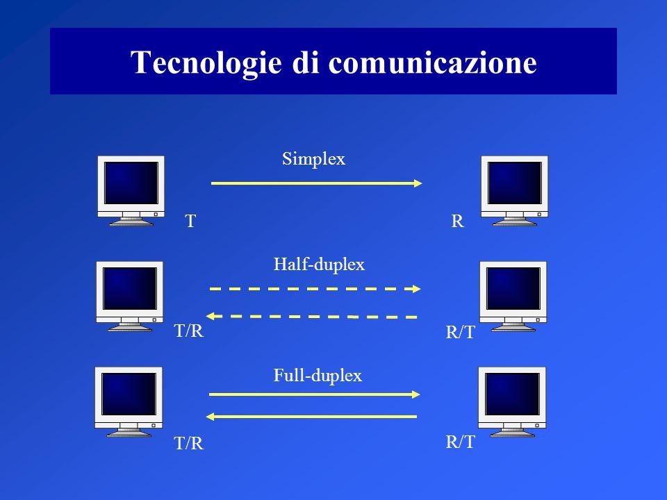 Tecnologie di comunicazione Simplex Half-duplex Full-duplex TR T/R R/T T/R R/T